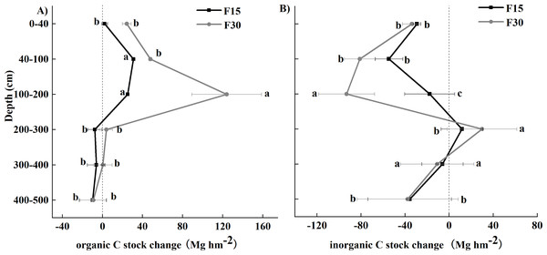 Carbon stock change differences between grazed Loess Plateau grassland and grassland fenced for 15 (F15) or 30 (F30) years, respectively, for vertical distribution.