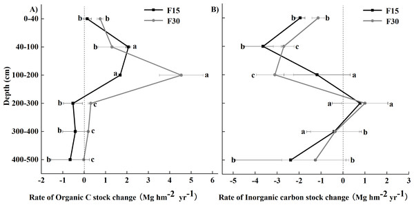 Rates of carbon change relative to grazed grassland and grasslands fenced for 15 (F15) or 30 (F30) years, respectively.