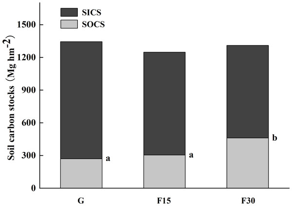 Soil organic carbon (SOC) and inorganic carbon (SIC) stocks over the total 0–500 cm soil profile for grazed grassland (G) and grassland fenced for 15 (F15) or 30 (F30) years, respectively.