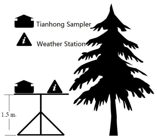 Diagram of the field installation design.