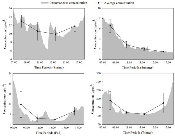 Daytime concentration changes in PM2.5 in the forest.