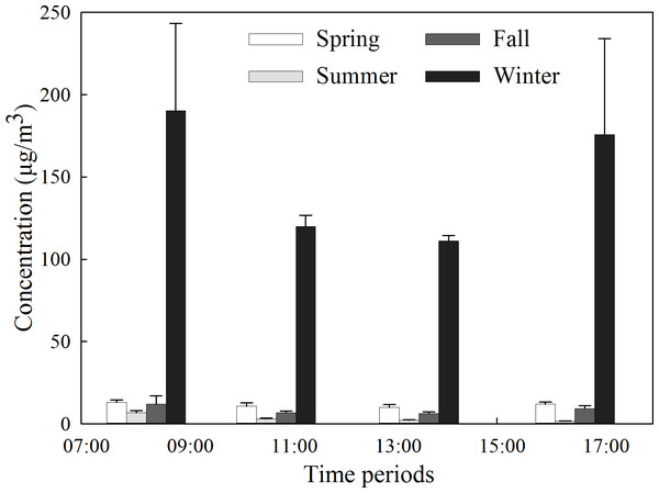 Average concentration of PM2.5 during different seasons in the forest.