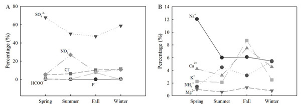 Relative abundance of anions (A) and cations (B) in the forest, across all seasons.