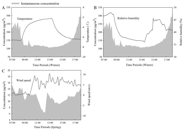Plots showing PM2.5 concentrations and meteorological measurements: (A) air temperature and (B) relative humidity during the winter and (C) wind speeds during the spring.