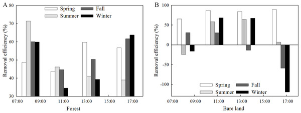 Removal efficiencies of PM2.5 in the forest (A) and over bare land (B) during different seasons and time periods.