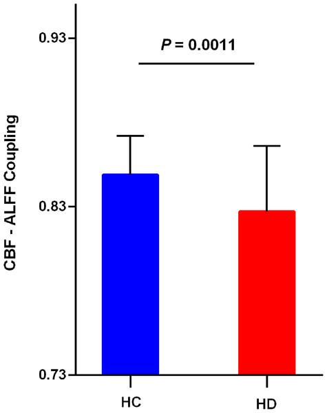 Reduced global CBF–ALFF coupling in hemodialysis patients.