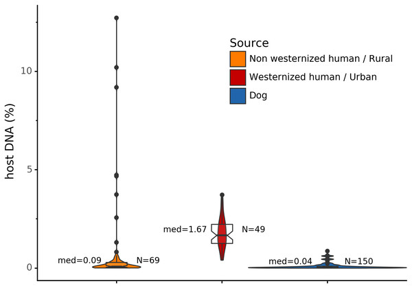 Gut microbiome host DNA content.
