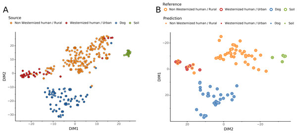 Embedding of reference modern gut microbiomes.