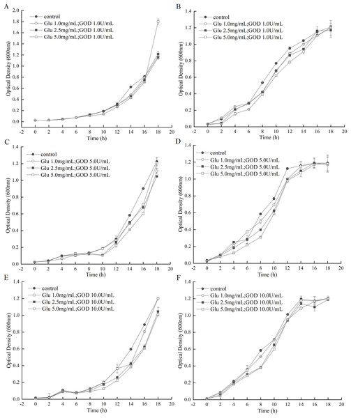 Inhibition effects of the GOD preparations on growth of A. tumefaciens LBA4404 and E. coli DH5α in liquid media.