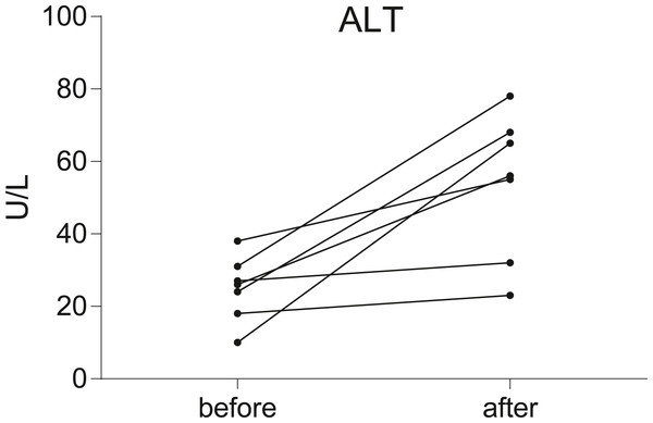 Before-after plots demonstrate the changes of serum ALT levels in breast cancer patients during chemotherapy.
