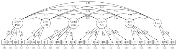 The 6-factor model structure of the GLFS-25 with factor loadings.