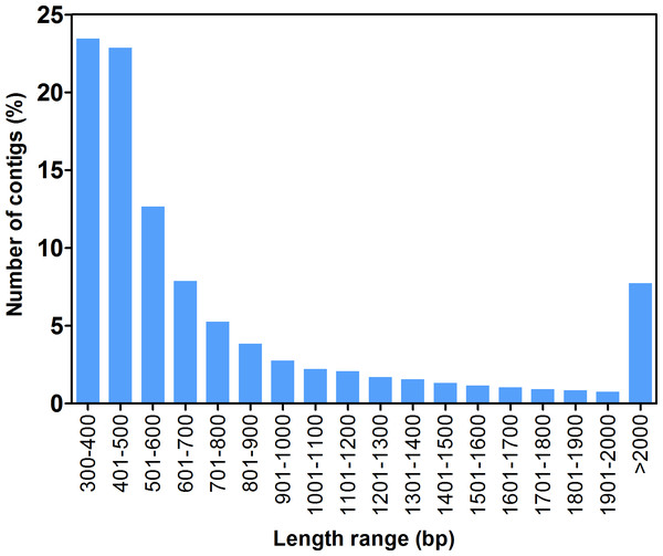 Length distribution of F. sultana. transcripts.