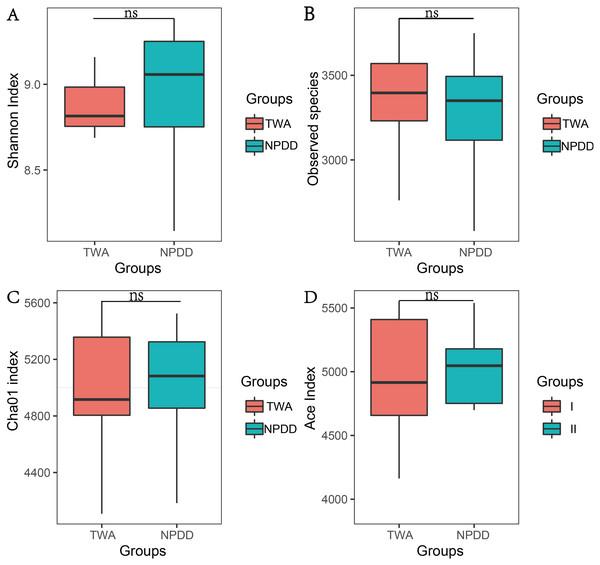 The statistical significance of alpha diversity estimators between TWAs and NPDDs.