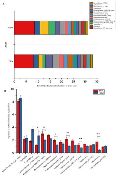Bacterial community abundance at the genus level.