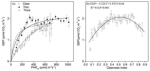 The relationships between different sky conditions and the gross ecosystem production.