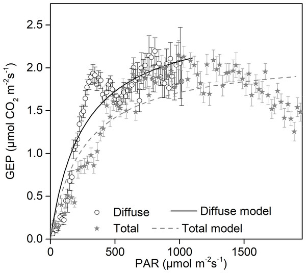Daytime gross ecosystem production (GEP) as a function of diffuse photosynthetically active radiation (PARdif) and of total photosynthetically active radiation (PARtot) during mid-growing season (June–August) in 2014 and 2015.