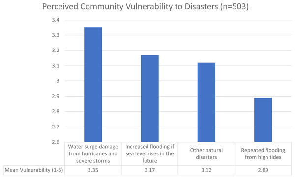 Perceived community vulnerability to disasters (n = 503).