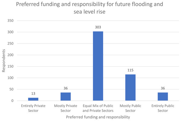 Preferred funding and responsibility for future flooding and sea level rise (n = 503) (Carpenter, 2019).
