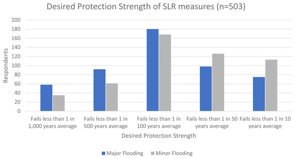 Desired protection strength of SLR measures (n = 503).