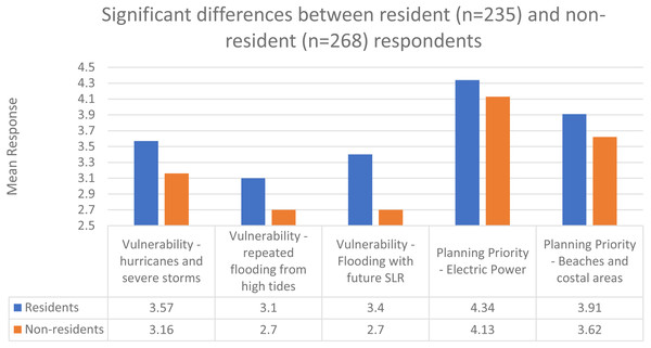 Significant differences between resident (n = 235) and non-resident (n = 268) respondents.