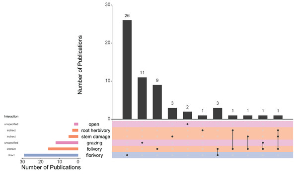 UpSet plot showing the number of publications (N = 59) that examined each type of herbivory both individually and simultaneously.