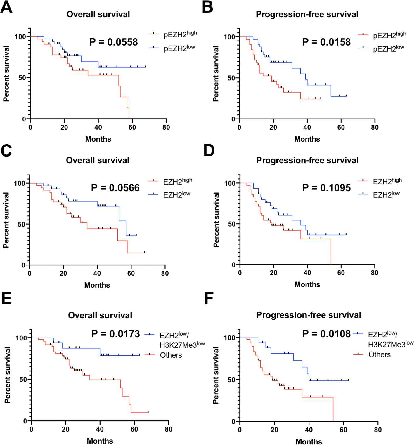 Ezh2 H3k27me3 And Phosphorylated Ezh2 Predict Chemotherapy Response And Prognosis In Ovarian Cancer Peerj