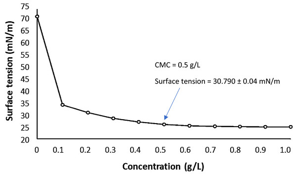 Critical Micelle Concentration (CMC) of the biosurfactant isolated from Candida bombicola URM 3718.