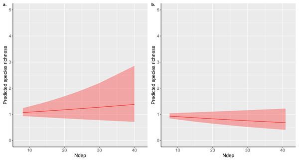 Total nitrogen deposition partial effect predictions.