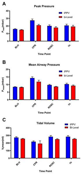 Ventilatory pressures.