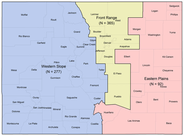 Colorado counties included within each stratified sampling region and final sample sizes: Western Slope (n = 277), Front Range (n = 365), and Eastern Plains (n = 92).