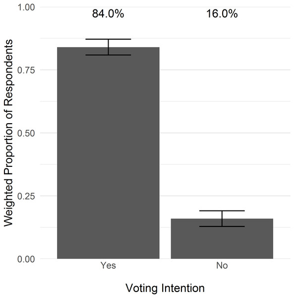 State-wide voting intentions related to wolf reintroduction in Colorado.