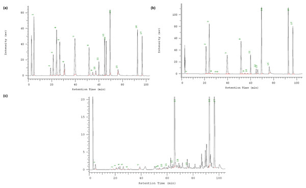 HPLC chromatograms with the compounds.