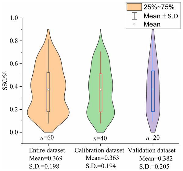 Violin plots showing the statistics of SSC for entire dataset, calibration dataset and validation dataset (%).