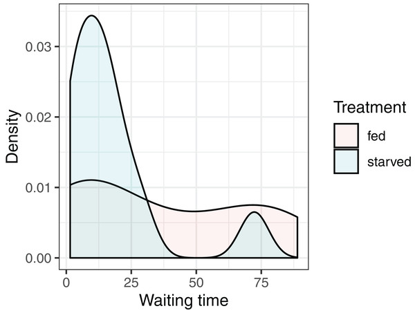 Distribution of waiting times to mating for female sagebrush (Cyphoderris strepitans) crickets randomly assigned to either a low-nutrient (starved) or high-nutrient (fed) diet.