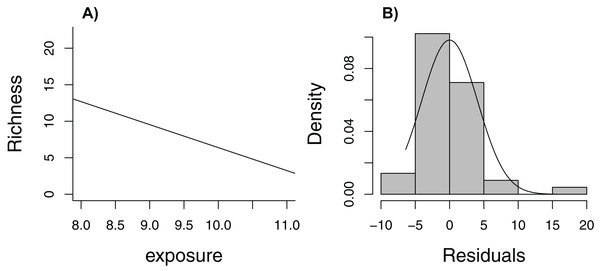 Regression line with observed data (A) and histogram of residuals (B) for linear model relating species richness to the level of exposure of the beach measured at 45 stations in the Netherlands.