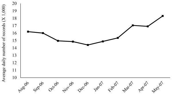 Monthly pattern of the average daily number of medical records retrieved from a centralized database of the participating primary care veterinary hospital in the United States.