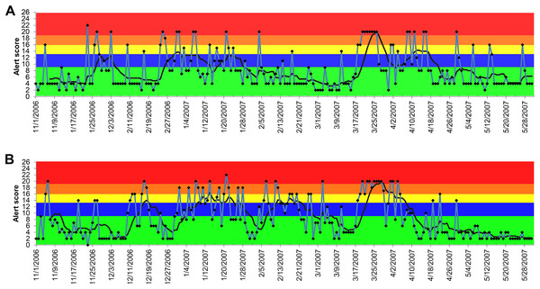 Temporal distribution of the alert scores for vomiting generated by the ADORE system.