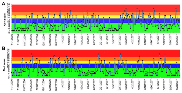 Temporal distribution of the alert scores for lethargy generated by the ADORE system.