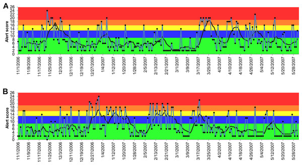 Temporal distribution of the alert scores for anorexia generated by the ADORE system.