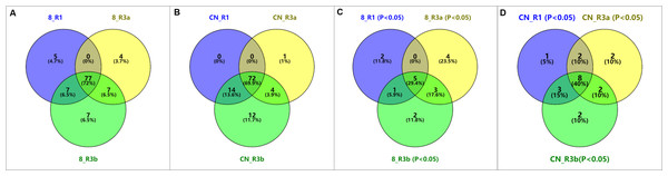 Venn diagram of KEGG pathways of differentially expressed genes (DEGs) under P. infestans isolates 89148 and CN152 inoculation in different transgenic R1, R3a, and R3b lines, respectively.