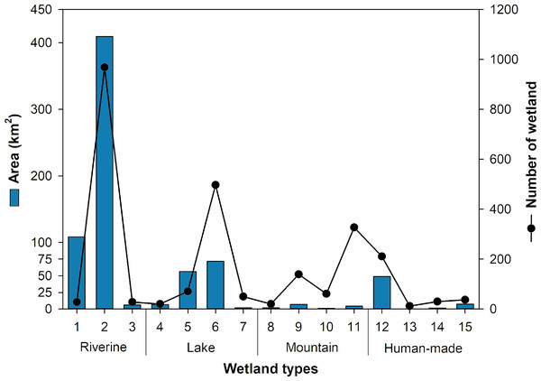 Area and number of wetlands with different wetland types.