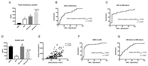 Urine metabolomic abundance in validation cohort were measured by targeted metabolomics analysis.