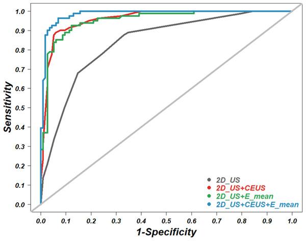 Receiver operating characteristic (ROC) curve.