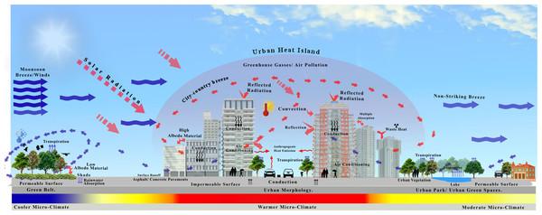 Conceptual framework for explaining the UHI phenomenon in city canyons.