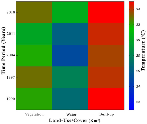 Relative temperature of various land use and landcover change (LULCC), during the study period 1990-2018 mentioned on axis.