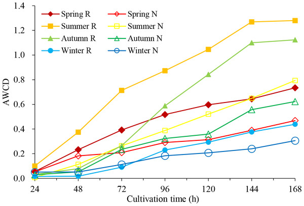 Average well color development (AWCD) of soil microbial community in C. oleifera soil changes with culture time.