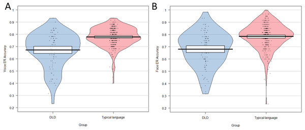 Pirate plot showing distribution of total scores on (A) the vocal emotion recognition task and (B) the facial emotion recognition task for group with DLD and the typically language group.