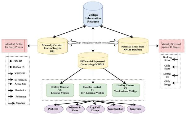 Database architecture.