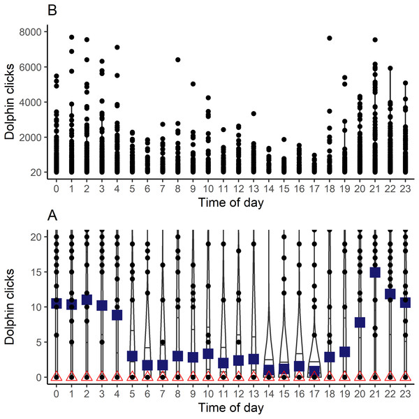 Distribution of clicks count recorded of dolphins by the time of day during the period study.