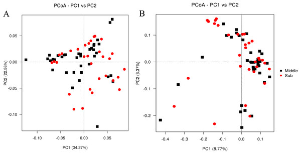 PCoA of weighted Unifrac distance (A) and unweighted Unifrac distance (B) for the microbiota at PM of middle-layer group and sub-layer group.